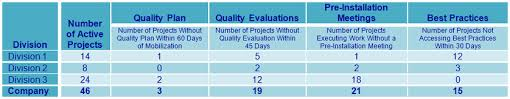 Quality Of Work Example Measuring Quality In Construction Construction Quality Executives
