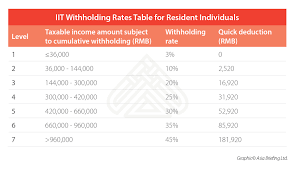 Employee Tax Withholding Chart How To Calculate And Withhold Iit For Your Employees In China