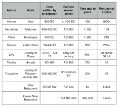 New Testament Manuscripts Chart Can We Really Know If The Bible Is Gods Word Josh Org