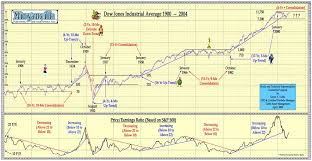 Dow Jones Chart 100 Years To Present Major Market Averages Likely To Move Sideways For Years To