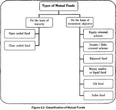 essay on mutual funds top essays money market financial classification of mutual funds