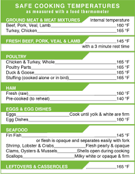 Safe Cooking Temperature Chart Health In 2019 Food