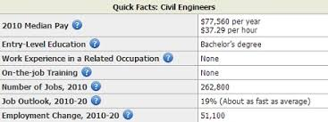 structural engineer job description highest paying states for structural engineers archives salary by