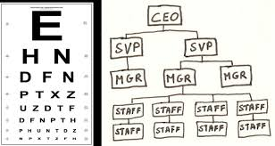 The Eye Chart Analogy Of Corporate Org Charts Dan Pontefract