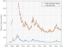 Cdx Index Chart Reliability Of Cds Indices Quantitative Finance Stack