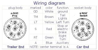 wiring diagram for 6 wire trailer plug the wiring diagram wiringdiagrams wiring diagram · 6 way wiring diagram
