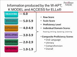 Fresh Sample Wida Proficiency Levels Chart At Graph And Chart