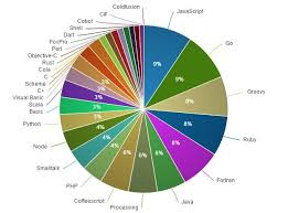 6 Nice Configuarable Pie Donut Chart With Jquery And D3 Js