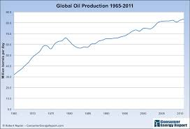How Much Oil Does The World Produce