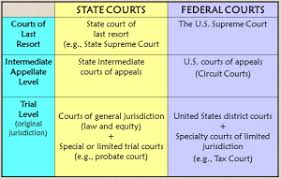 Gov Structure Of Judicial System Tamoclass