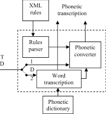 The most common type of phonetic transcription uses a phonetic alphabet, e.g., the international phonetic alphabet. Lts System Architecture Download Scientific Diagram
