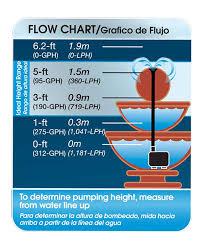 Fountain Pump Size Chart 300 Gph Fountain Pump Smartpond