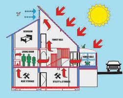 Solar Hybrid Home