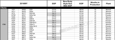 Hp Chart Bmw 340i Confirmed By Production Chart Will Have 320 Hp