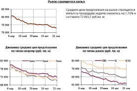 Курсовая работа Экономическая оценка эффективности инвестиций в  Основные индикаторы рынка недвижимости Санкт Петербурга