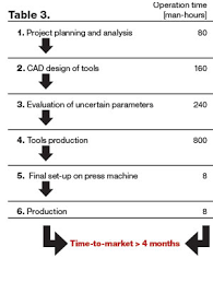 cold forging process. table 3 - new product development of a multi-stage cold-forged component using the finite-element method (five-stage forging process.) cold process