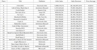 The Last Of Us Sales Chart European Software Sales 2013 Top 20 Half Year Chart Has