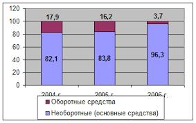 Отчет по практике Отчет по производственной практике гостиничное  Рис 1 1 Соттношение оборотных и необоротных средств в имуществе предприятия %