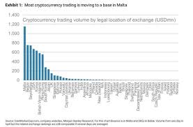 Cryptocurrency Exchange Chart Binance Pushes Malta To Top Of Cryptocurrency Volumes Chart