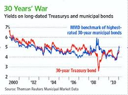 Municipal Bond Yields Chart Muni Bonds Face A Perfect Storm Seeking Alpha