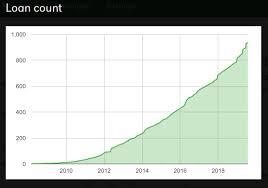 87 000 13 000 To Go Juneau Gastineau Rotary Club