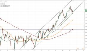 Sgd To Jpy Chart Sgd Jpy 1h Chart Short Term Decline Expected