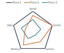 Types Of Memory Chart Types Of Graphs Top 10 Graphs For Your Data You Must Use