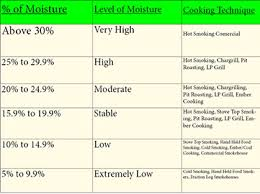 Moisture Recommendations And Table