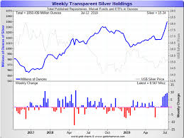 Gold Price Chart Moneycontrol The Gold Train Has Left The Station While The Silver One Is