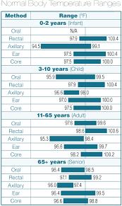 Normal Body Temp Chart Sick Temperature Chart Axillary