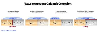 Galvanic Corrosion A Guide For Architects With A Galvanic