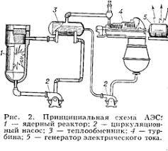 Реферат Электроэнергия ru В 1958 была введена в эксплуатацию 1 я очередь Сибирской АЭС мощностью 100 Мвт полная проектная мощность 600 Мвт В том же году развернулось строительство