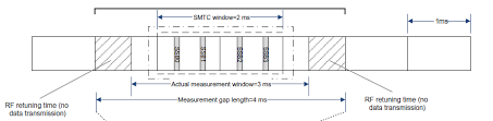 Measurement Window 5gnr Measurement And Reporting Configuration Manu Saini