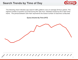 Charts December 2010 Chomp Charts December 2010