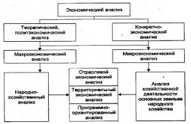 Виды экономического анализа Курсовая работа страница  Схема экономического анализа деятельности предприятий