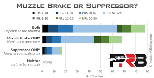Muzzle Brake Recoil Reduction Chart Best Muzzle Brakes Suppressors What The Pros Use