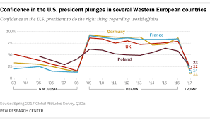 Merkel Approval Rating Chart 2018 U S Image Confidence In Its President Decline Around World