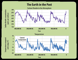 Earth Temperature History Chart The Earths Climate In The Past A Students Guide To