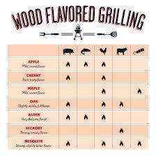Australian Smoking Wood Chart 56 Cogent Wood Smoking Flavor Chart