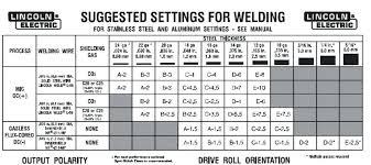 15 Welders Setting Chart Tig Welding Amp Metric Tig