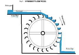 hydroelectric generator diagram. Diagram Of A Water Wheel Info Wiring U2022 Rh Spectrin Co Hydroelectric  Generator Diagram Hydroelectric Generator