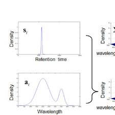 Hplc Principle The Principle Of Hplc Dad Dataset The Vector Of S I Represents