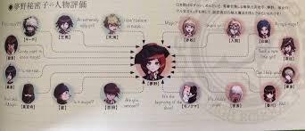 Danganronpa 3 Relationship Chart Ndrv3 Official Artbook Relationship Chart Translation
