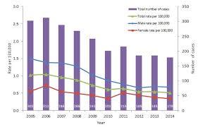 Hepatitis B Chart Report On Hepatitis B And C In Canada 2014 Canada Ca