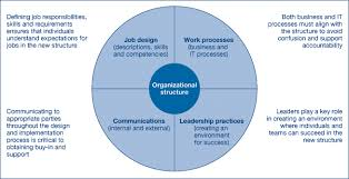 Gartner Org Chart Organizational Design Essentials Part Four Reshaping Your