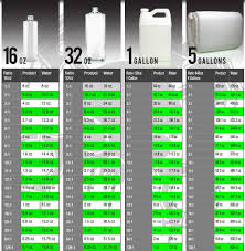 Cleaning Chemical Dilution Chart Dilution Ratio Chart Image Result From The Chemical Guys