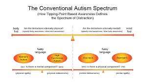 Autism Spectrum Menu Articles About Autism Aspergers