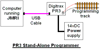 loconet wiring diagrams notebook digitrax nce cab bus cross jmri hardware support connecting to a digitrax pr xtra pr3 connection to programming track