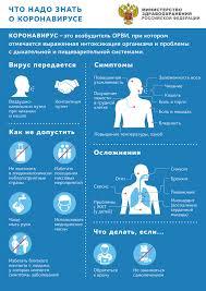 Коронавирус: рекомендации, правила, симптомы