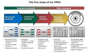 Oem's are required to assess their products' failure modes and effects differently, based on differences between the severity. Vda Fmea Overview Asq Section 1302 January Pdf Free Download